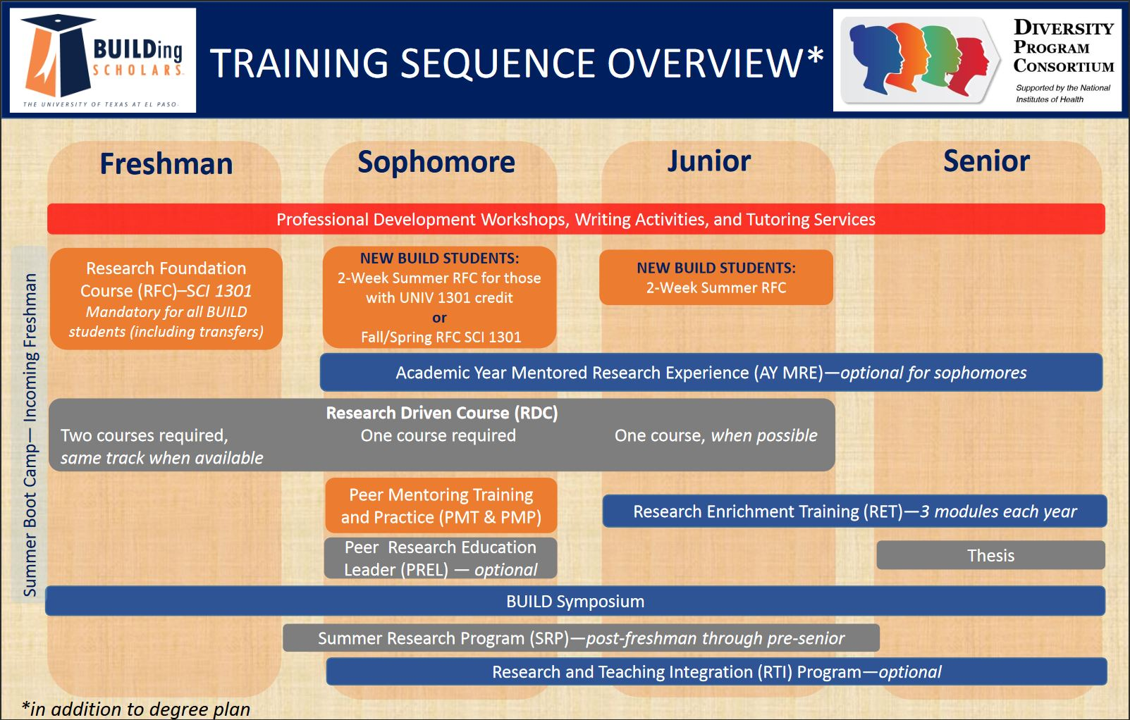 training sequence overview